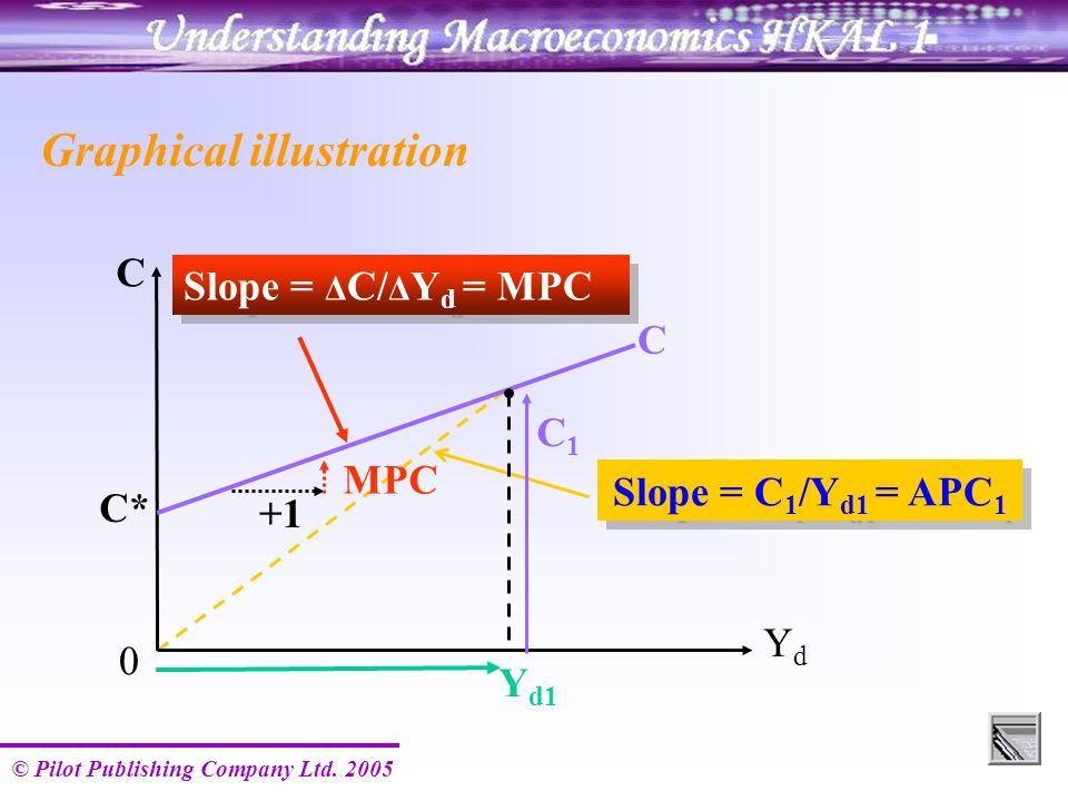 © Pilot Publishing Company Ltd. 2005 Y d1 Slope = C 1 /Y d1 = APC 1 C YdYd 0 C* C Graphical illustration C1C1 +1 MPC Slope = Δ C/ Δ Y d = MPC