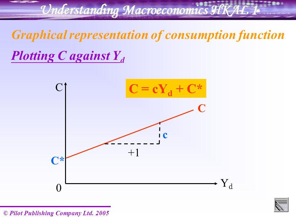 © Pilot Publishing Company Ltd. 2005 C YdYd 0 C C* c +1 Graphical representation of consumption function Plotting C against Y d C = cY d + C*