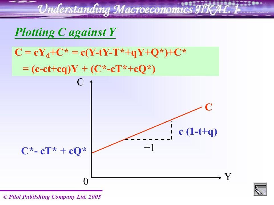 © Pilot Publishing Company Ltd. 2005 C Y 0 C C*- cT* + cQ* c (1-t+q) +1 Plotting C against Y C = cY d +C* = c(Y-tY-T*+qY+Q*)+C* = (c-ct+cq)Y + (C*-cT*