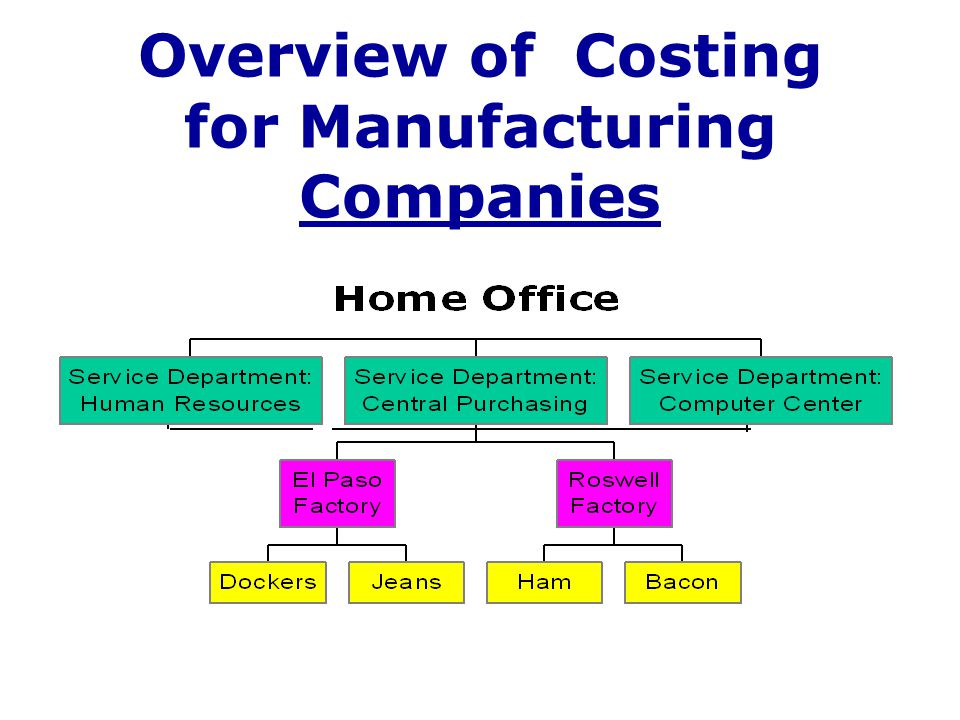 Allocation of Service Department Costs Data Processing Accounting Human Resources Factories Warehouses