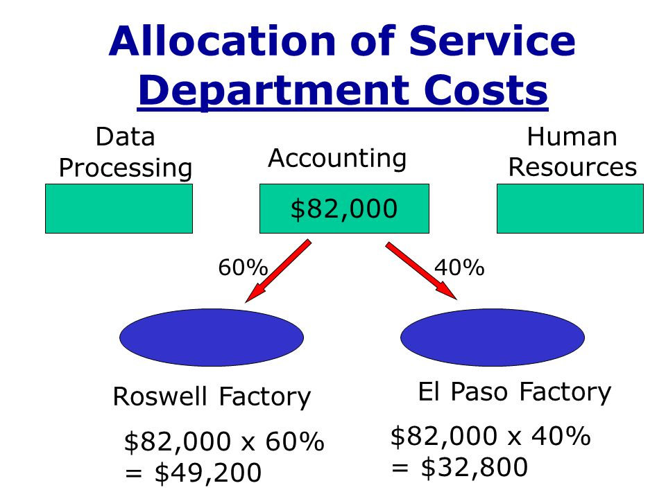 Step-Down Method Example: Human Resources (H.R.), Data Processing (D.P.), and Risk Management (R.M.) provide services to the Machining and Assembly production departments, and in some cases, the service departments also provide services to each other.