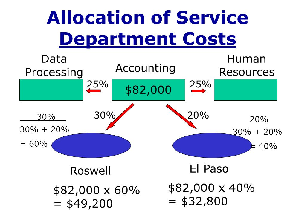 Step-Down Method Ser- vice Dept Total Cost Percentage of services provided by the service department listed at left to: H.R.D.P.R.M.Machiningassembly H.R.