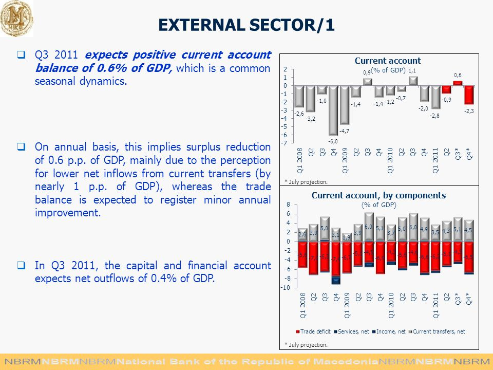 EXTERNAL SECTOR/1  Q expects positive current account balance of 0.6% of GDP, which is a common seasonal dynamics.