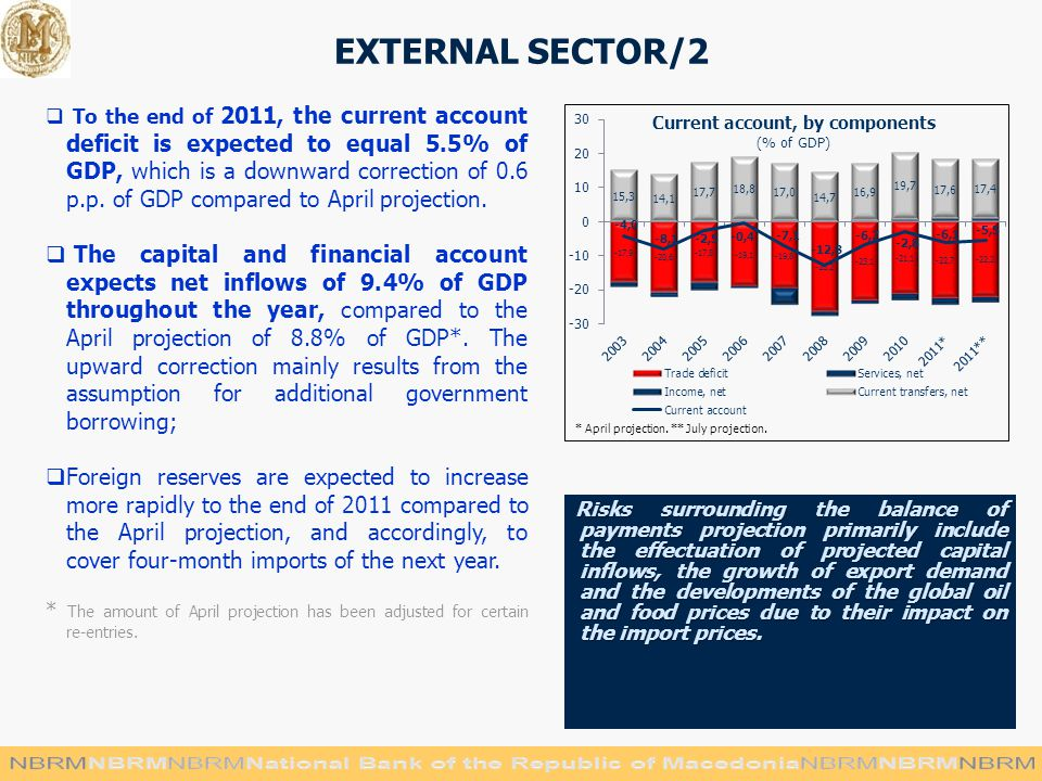 EXTERNAL SECTOR/2  To the end of 2011, the current account deficit is expected to equal 5.5% of GDP, which is a downward correction of 0.6 p.p.
