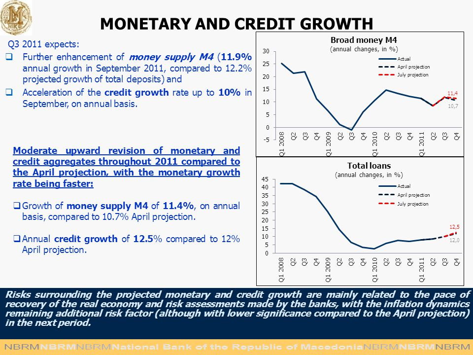 MONETARY AND CREDIT GROWTH Risks surrounding the projected monetary and credit growth are mainly related to the pace of recovery of the real economy and risk assessments made by the banks, with the inflation dynamics remaining additional risk factor (although with lower significance compared to the April projection) in the next period.