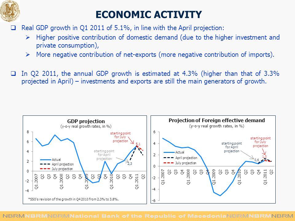 ECONOMIC ACTIVITY  Real GDP growth in Q of 5.1%, in line with the April projection:  Higher positive contribution of domestic demand (due to the higher investment and private consumption),  More negative contribution of net-exports (more negative contribution of imports).