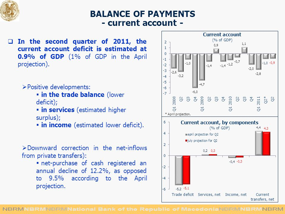 BALANCE OF PAYMENTS - current аccount -  In the second quarter of 2011, the current account deficit is estimated at 0.9% of GDP (1% of GDP in the April projection).