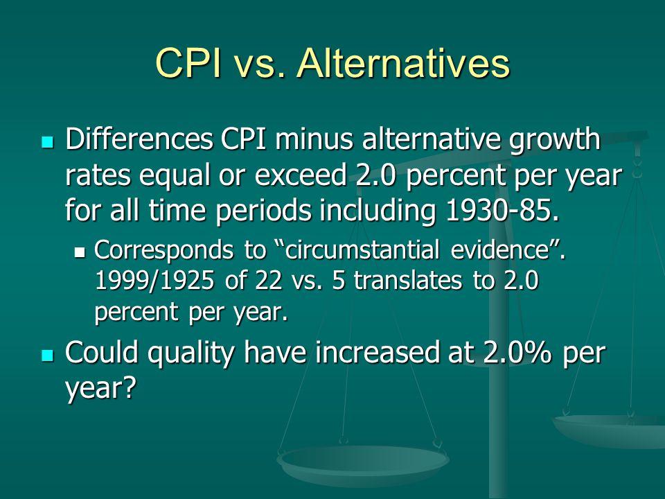 CPI vs.