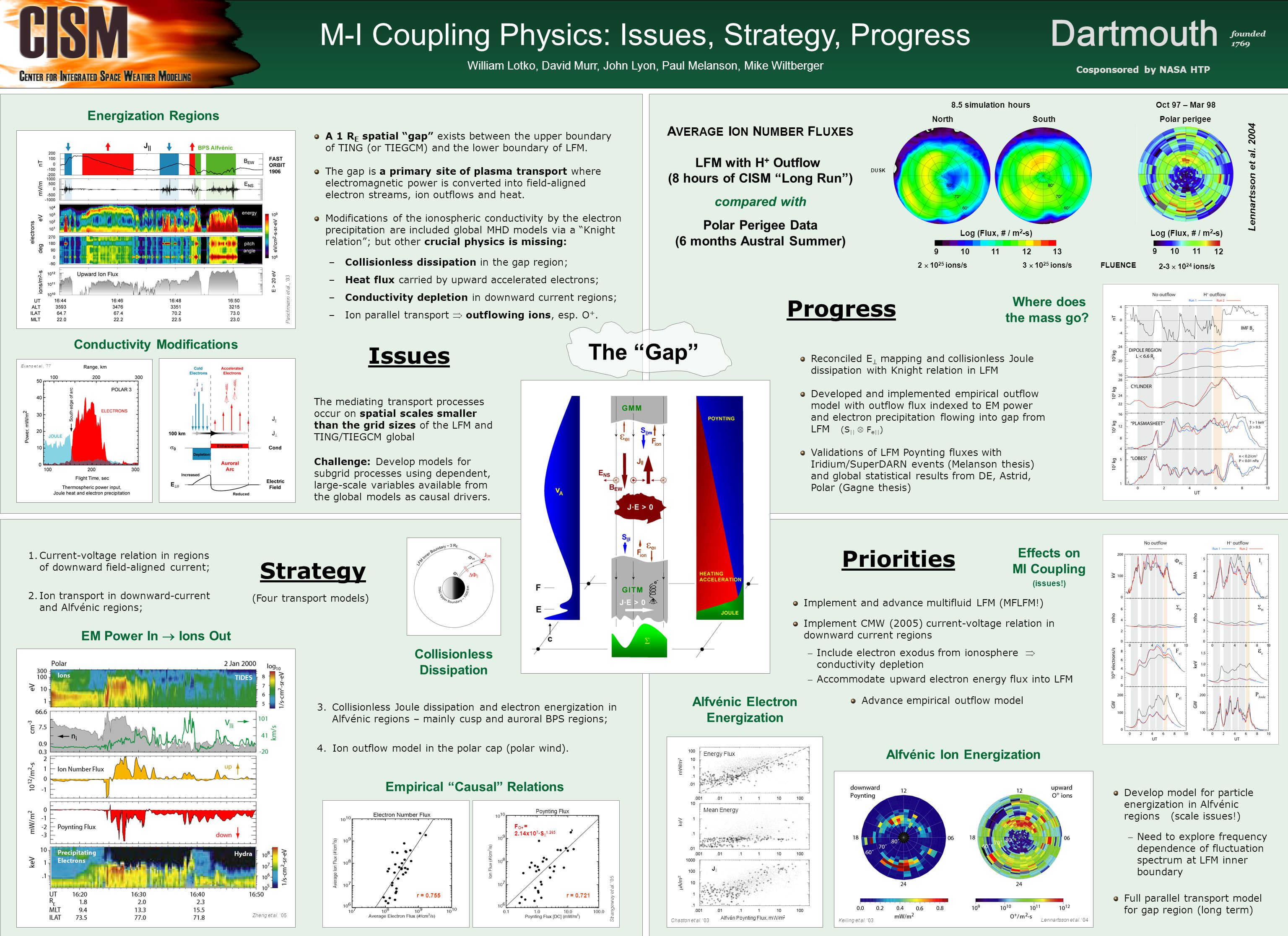 M-I Coupling Physics: Issues, Strategy, Progress William Lotko, David Murr, John Lyon, Paul Melanson, Mike Wiltberger The mediating transport processe