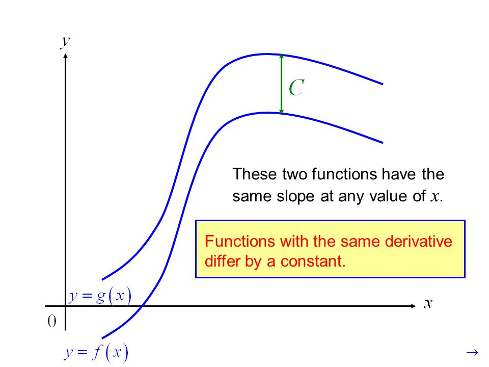 These two functions have the same slope at any value of x.