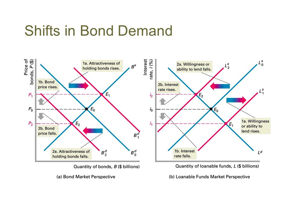 Shifts in Bond Demand