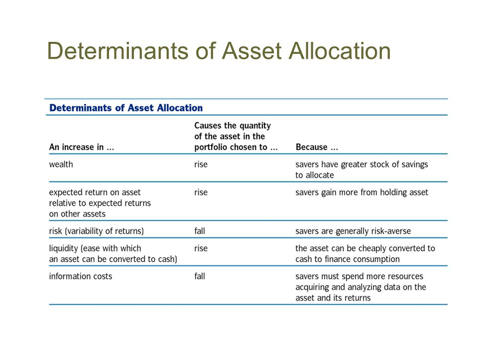 Determinants of Asset Allocation
