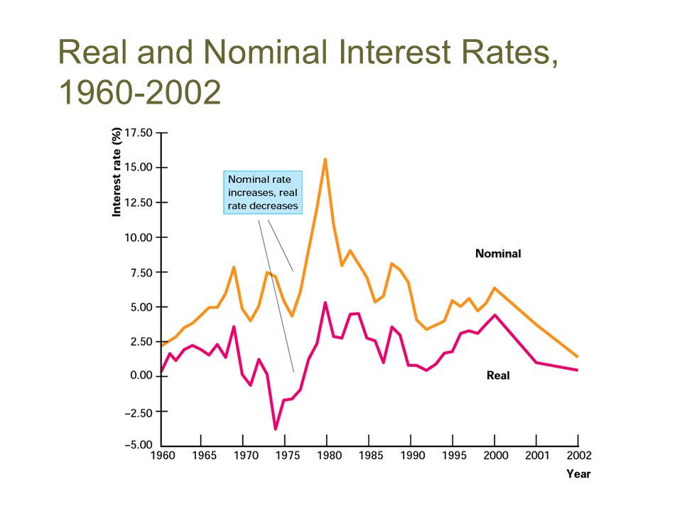 Real and Nominal Interest Rates, 1960-2002