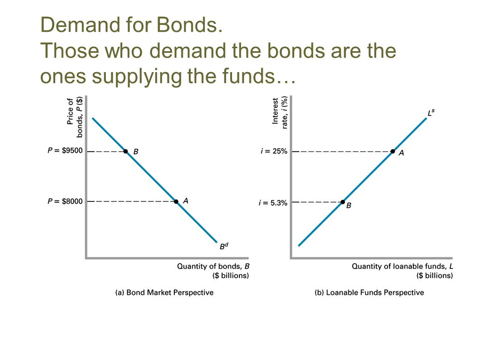 Demand for Bonds. Those who demand the bonds are the ones supplying the funds…