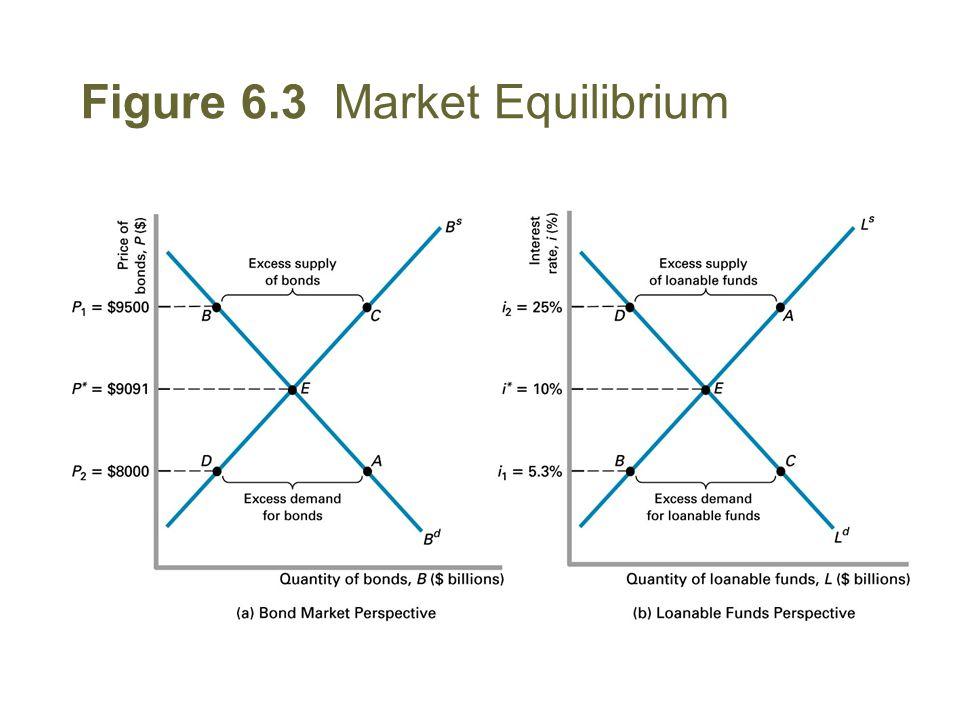 Figure 6.3 Market Equilibrium