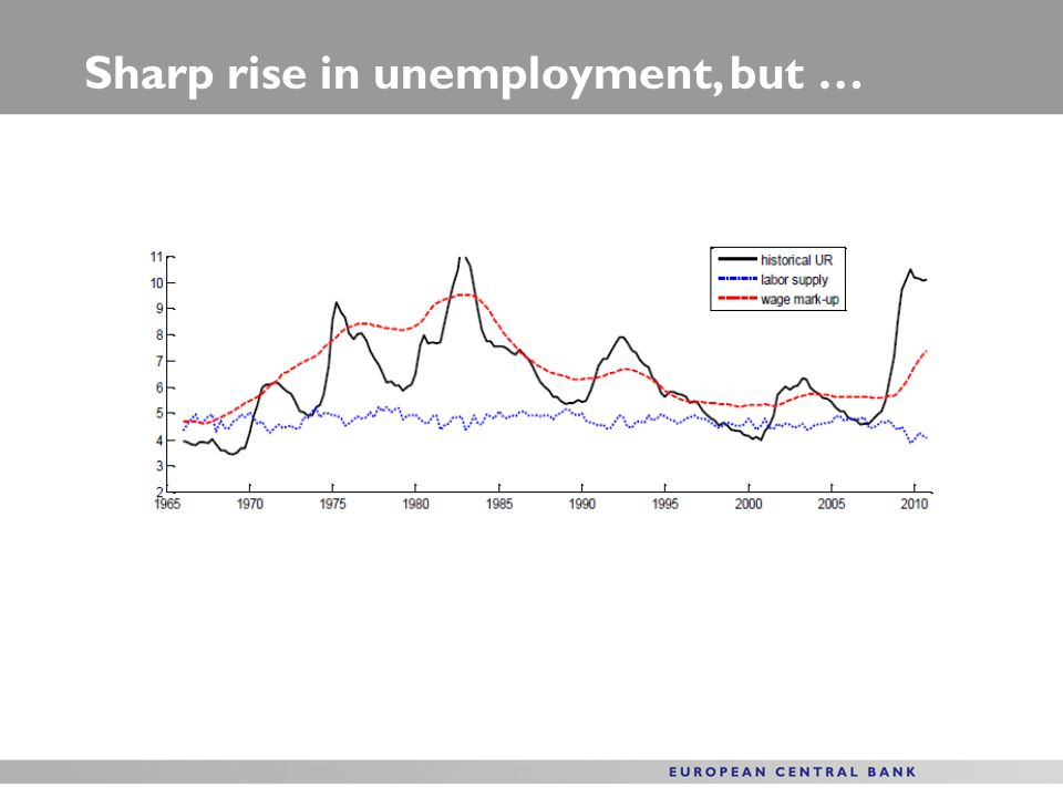 Sharp rise in unemployment, but …