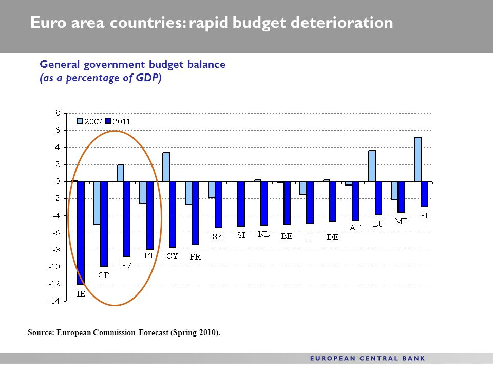 Euro area countries: rapid budget deterioration General government budget balance (as a percentage of GDP) Source: European Commission Forecast (Spring 2010).