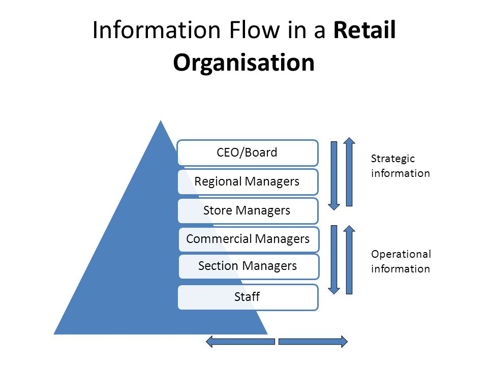 Information Flow in a Retail Organisation Strategic information Operational information