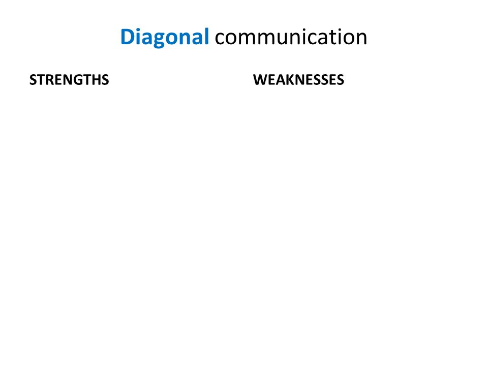 Diagonal communication STRENGTHSWEAKNESSES