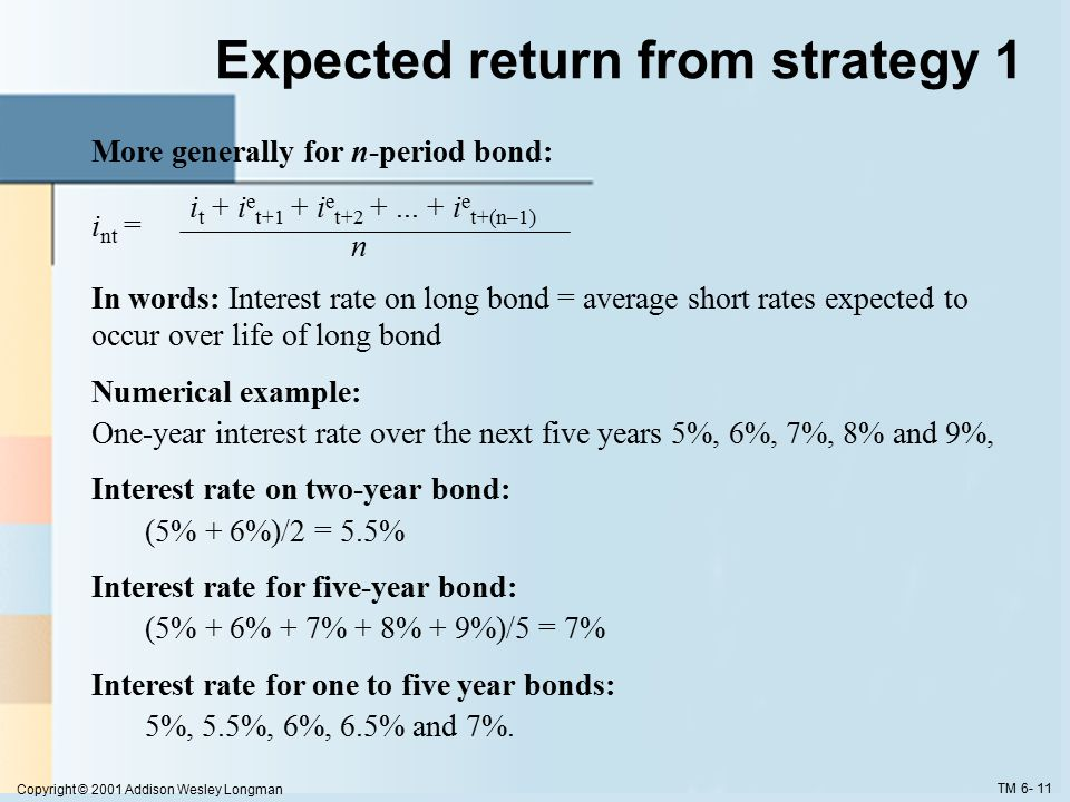 Copyright © 2001 Addison Wesley Longman TM 6- 12 Expectations Hypothesis and Term Structure Facts Explains why yield curve has different slopes: 1.When short rates expected to rise in future, average of future short rates = i nt is above today's short rate: therefore yield curve is upward sloping 2.When short rates expected to stay same in future, average of future short rates are same as today's, and yield curve is flat 3.Only when short rates expected to fall will yield curve be downward sloping Expectations Hypothesis explains Fact 1 that short and long rates move together 1.Short rate rises are persistent 2.If i t  today, i e t+1, i e t+2 etc.