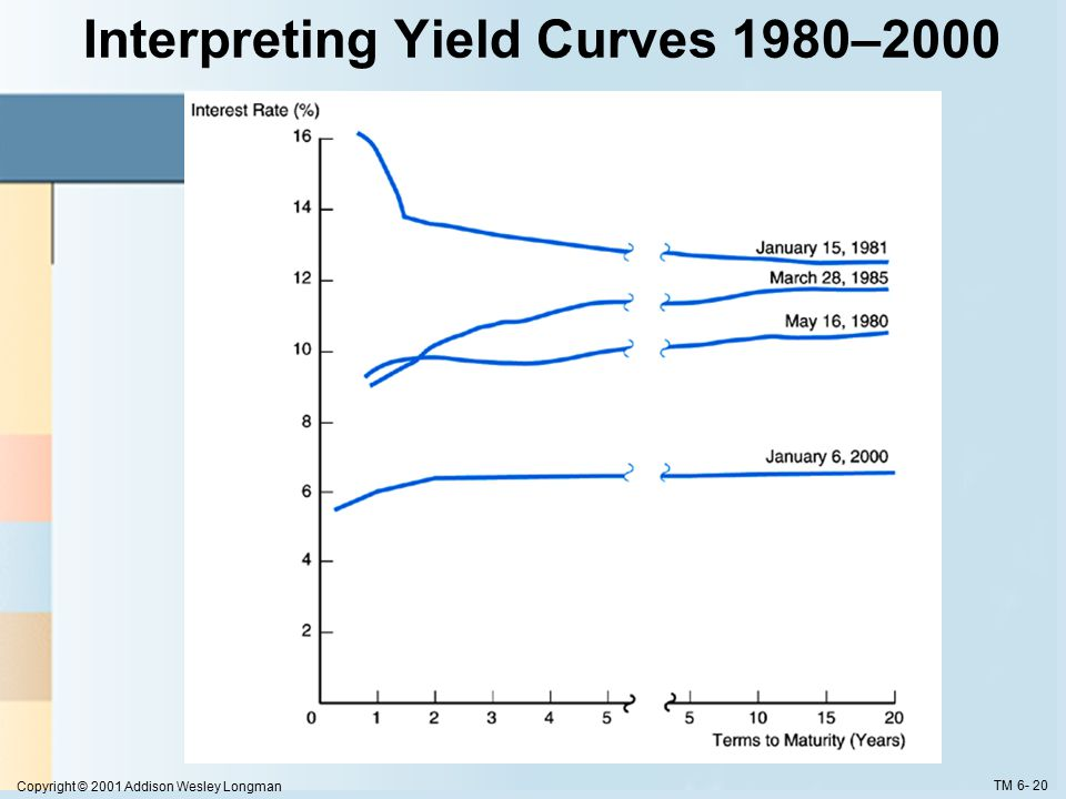 Copyright © 2001 Addison Wesley Longman TM 6- 20 Interpreting Yield Curves 1980–2000