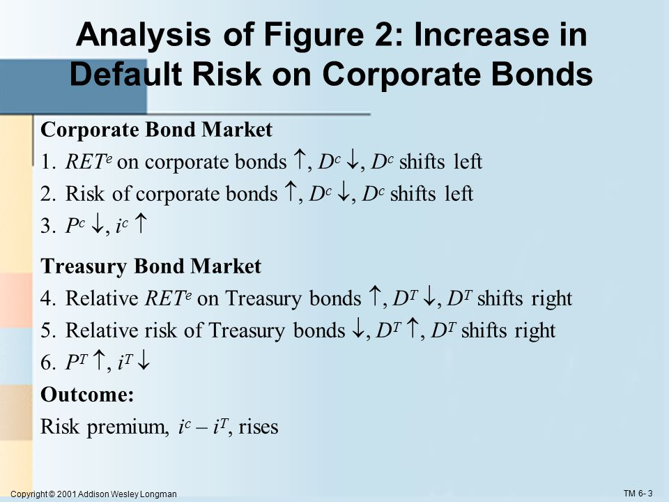 Copyright © 2001 Addison Wesley Longman TM 6- 3 Analysis of Figure 2: Increase in Default Risk on Corporate Bonds Corporate Bond Market 1.RET e on corporate bonds , D c , D c shifts left 2.Risk of corporate bonds , D c , D c shifts left 3.P c , i c  Treasury Bond Market 4.Relative RET e on Treasury bonds , D T , D T shifts right 5.Relative risk of Treasury bonds , D T , D T shifts right 6.P T , i T  Outcome: Risk premium, i c – i T, rises