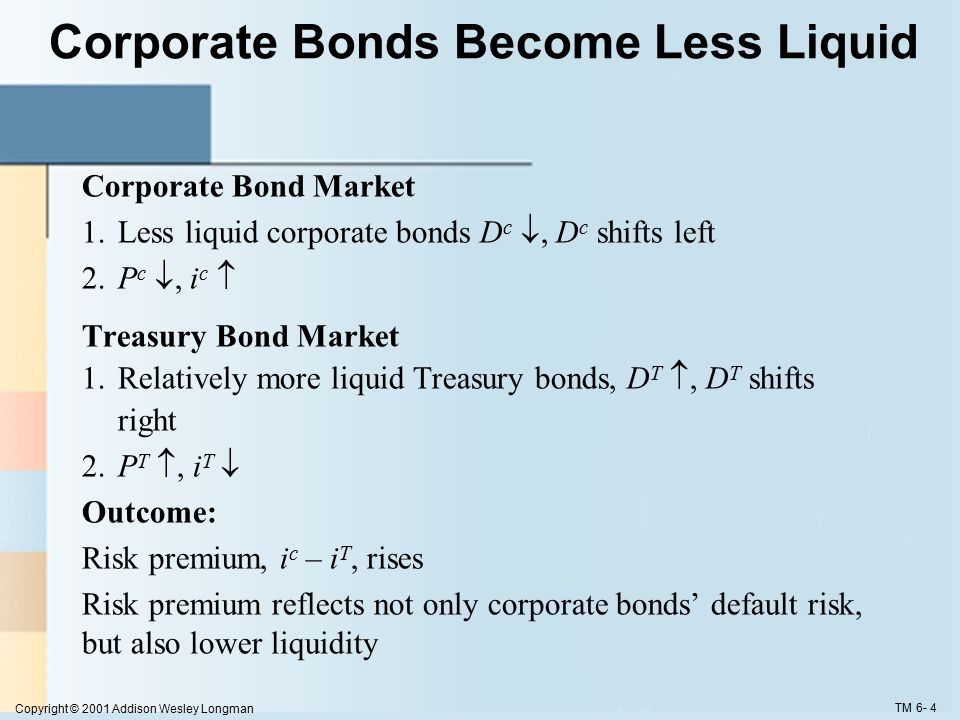 Copyright © 2001 Addison Wesley Longman TM 6- 4 Corporate Bonds Become Less Liquid Corporate Bond Market 1.Less liquid corporate bonds D c , D c shifts left 2.P c , i c  Treasury Bond Market 1.Relatively more liquid Treasury bonds, D T , D T shifts right 2.P T , i T  Outcome: Risk premium, i c – i T, rises Risk premium reflects not only corporate bonds' default risk, but also lower liquidity