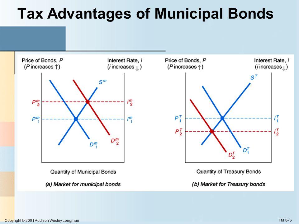 Copyright © 2001 Addison Wesley Longman TM 6- 5 Tax Advantages of Municipal Bonds