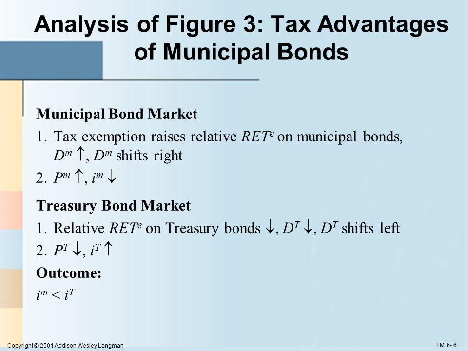 Copyright © 2001 Addison Wesley Longman TM 6- 6 Analysis of Figure 3: Tax Advantages of Municipal Bonds Municipal Bond Market 1.Tax exemption raises relative RET e on municipal bonds, D m , D m shifts right 2.P m , i m  Treasury Bond Market 1.Relative RET e on Treasury bonds , D T , D T shifts left 2.P T , i T  Outcome: i m < i T