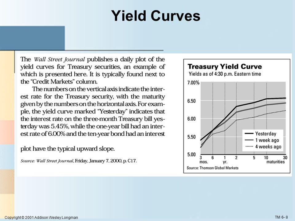 Copyright © 2001 Addison Wesley Longman TM 6- 8 Yield Curves