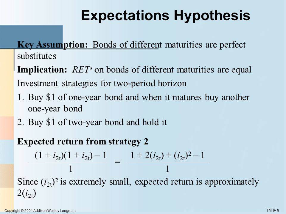 Copyright © 2001 Addison Wesley Longman TM 6- 9 Expectations Hypothesis Key Assumption: Bonds of different maturities are perfect substitutes Implication: RET e on bonds of different maturities are equal Investment strategies for two-period horizon 1.Buy $1 of one-year bond and when it matures buy another one-year bond 2.Buy $1 of two-year bond and hold it Expected return from strategy 2 (1 + i 2t )(1 + i 2t ) – 11 + 2(i 2t ) + (i 2t ) 2 – 1 =1 Since (i 2t ) 2 is extremely small, expected return is approximately 2(i 2t )