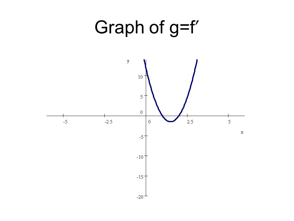 Graphing g=f '