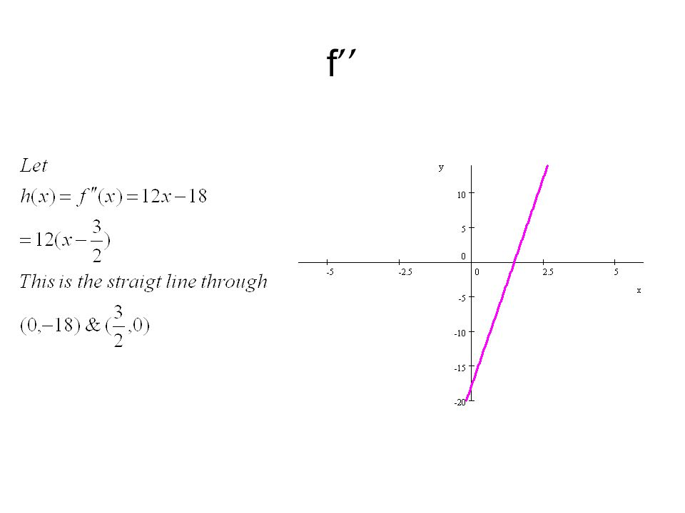 Question Home Quiz (1) Can you graph g without using the derivatives