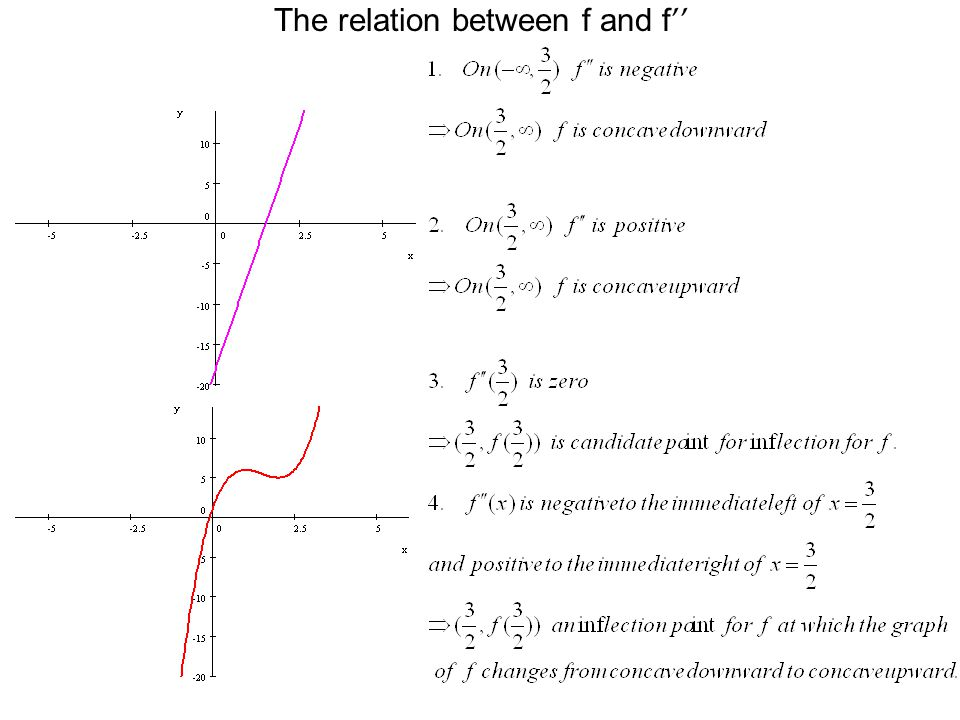 The relation between f and f '