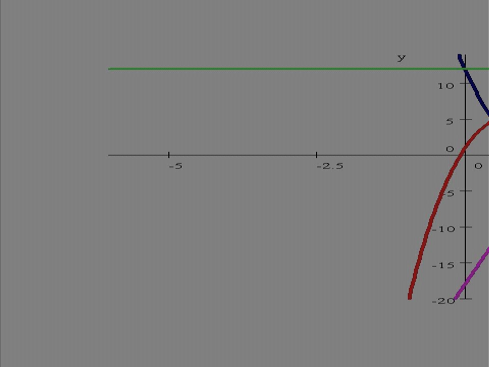 The Four Graphs graphs
