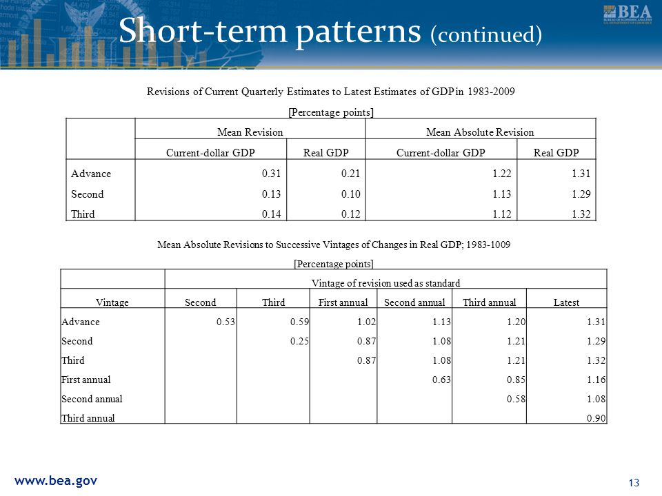 www.bea.gov Short-term patterns (continued) Revisions of Current Quarterly Estimates to Latest Estimates of GDP in 1983-2009 [Percentage points] Mean RevisionMean Absolute Revision Current-dollar GDPReal GDPCurrent-dollar GDPReal GDP Advance0.310.211.221.31 Second0.130.101.131.29 Third0.140.121.121.32 13 Mean Absolute Revisions to Successive Vintages of Changes in Real GDP; 1983-1009 [Percentage points] Vintage of revision used as standard VintageSecondThirdFirst annualSecond annualThird annualLatest Advance0.530.591.021.131.201.31 Second0.250.871.081.211.29 Third 0.871.081.211.32 First annual 0.630.851.16 Second annual 0.581.08 Third annual 0.90