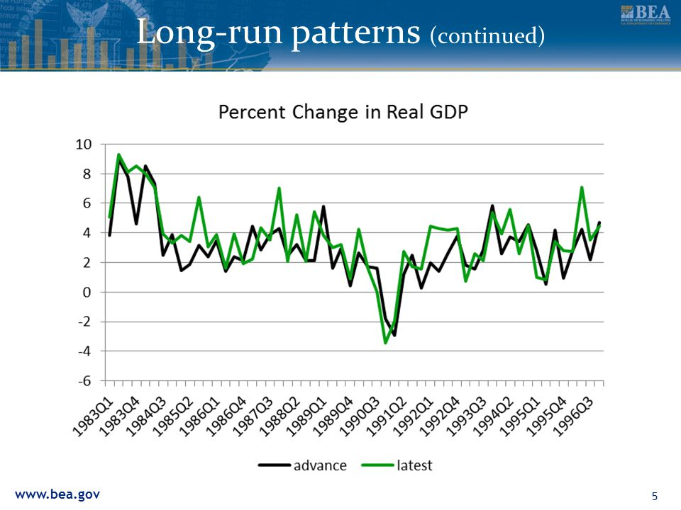 www.bea.gov Long-run patterns (continued) 6