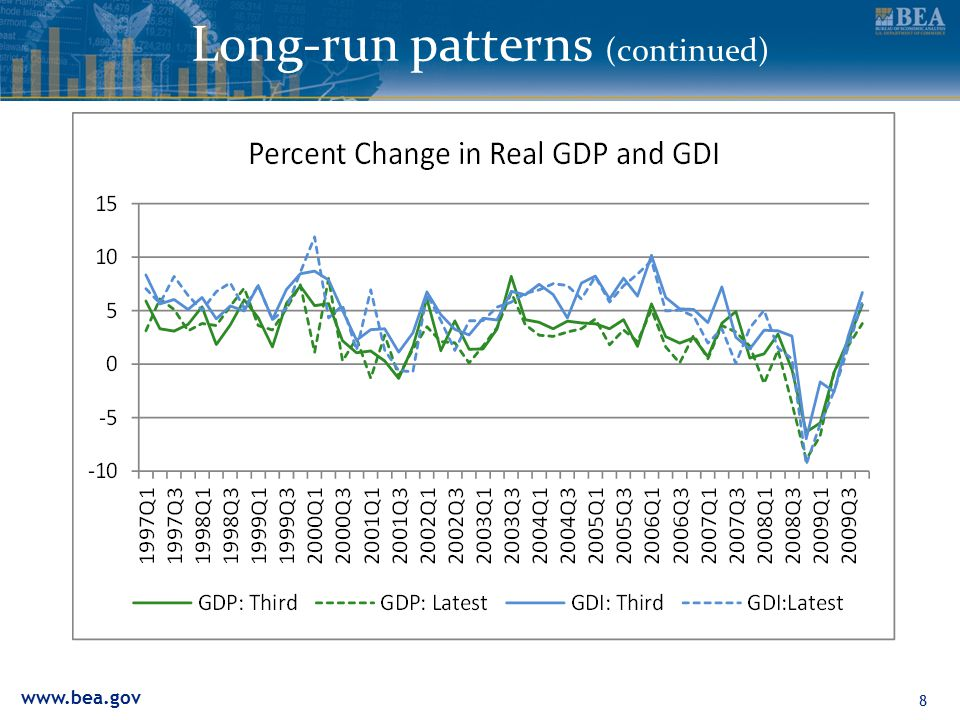 www.bea.gov Long-run patterns (c0ntinued) 8