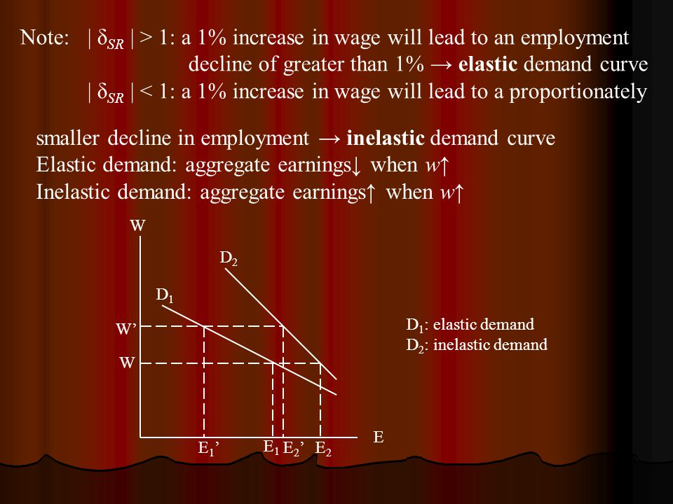 Note:| δ SR | > 1: a 1% increase in wage will lead to an employment decline of greater than 1% → elastic demand curve | δ SR | < 1: a 1% increase in wage will lead to a proportionately smaller decline in employment → inelastic demand curve Elastic demand: aggregate earnings↓ when w↑ Inelastic demand: aggregate earnings↑ when w↑ W E W' W E1'E1' E1E1 E2'E2'E2E2 D1D1 D2D2 D 1 : elastic demand D 2 : inelastic demand
