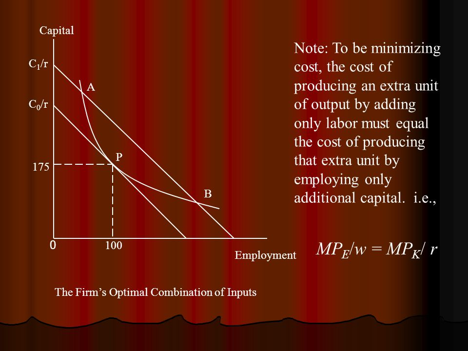 Note: To be minimizing cost, the cost of producing an extra unit of output by adding only labor must equal the cost of producing that extra unit by employing only additional capital.