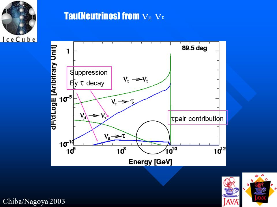 Chiba/Nagoya 2003 Tau(Neutrinos) from    Suppression By  decay  pair contribution