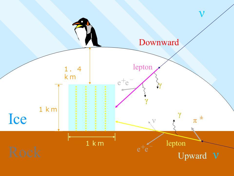 1.4 km 1km Upward Ice Rock ν ± π γ ν + e - e 1km Downward ν γ γ + e - e lepton