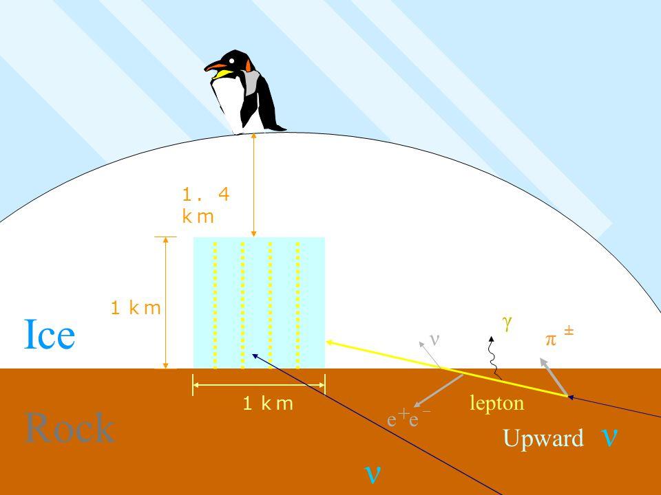 1.4 km 1km Downward Upward Ice Rock ν ν ± π γ γ γ ν + e - e 1km + e - e lepton EHE events!