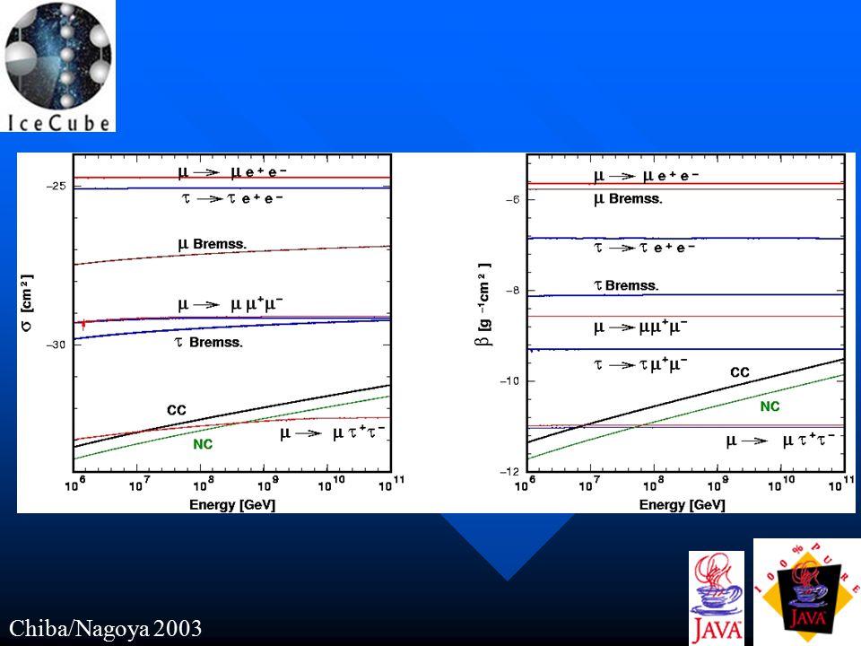 Chiba/Nagoya 2003 Findings…  appeared in EeV-10EeV is our prime target on UHE detection.