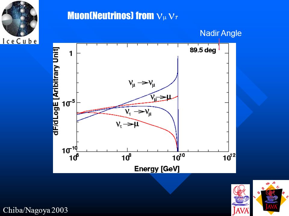 Muon(Neutrinos) from   Nadir Angle