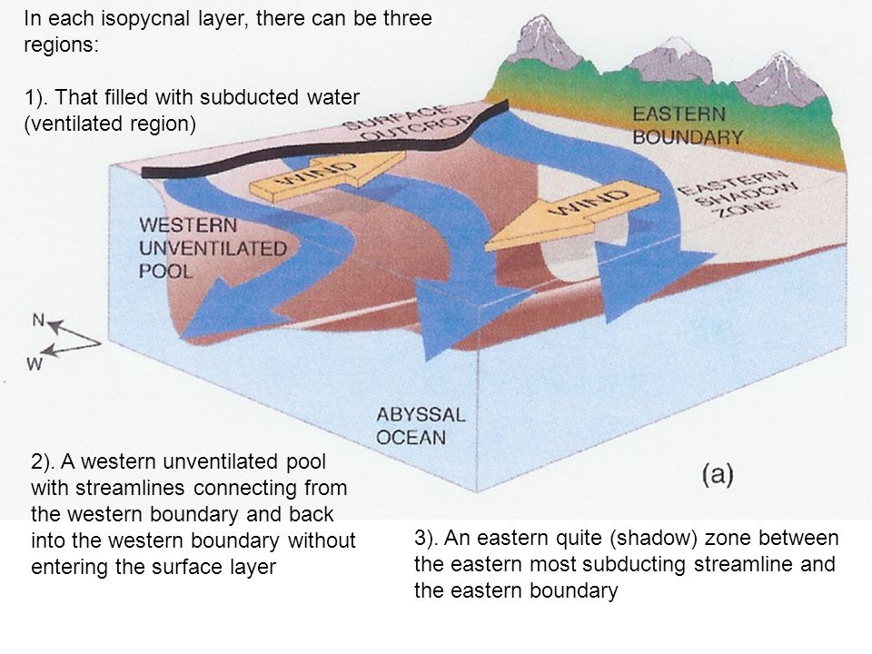 In each isopycnal layer, there can be three regions: 1). That filled with subducted water (ventilated region) 2). A western unventilated pool with str