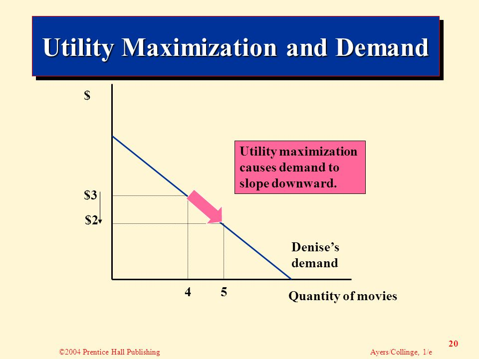 ©2004 Prentice Hall Publishing Ayers/Collinge, 1/e 20 $3 4 Quantity of movies $ $2 5 Utility maximization causes demand to slope downward.
