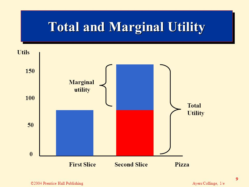 ©2004 Prentice Hall Publishing Ayers/Collinge, 1/e 9 Total and Marginal Utility 0 50 100 150 Utils First SliceSecond SlicePizza Marginal utility Total Utility