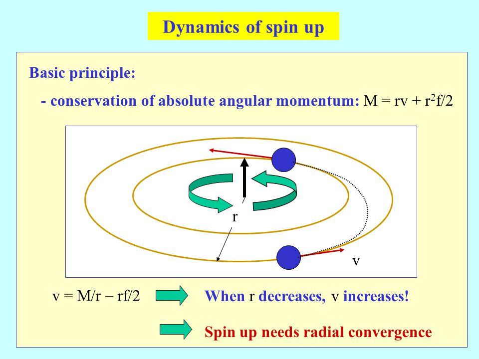 Basic principle: r v v = M/r  rf/2 When r decreases, v increases.