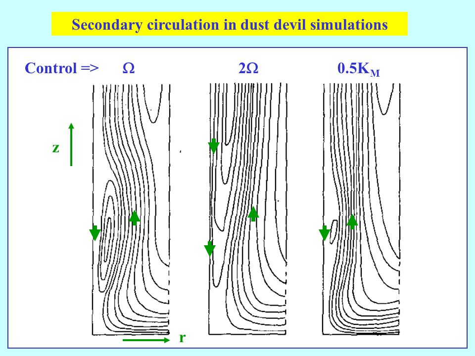 Secondary circulation in dust devil simulations Control =>  22 0.5K M z r